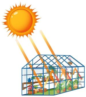 L'effet de serre avec la lumière du soleil à la maison verte