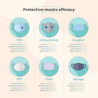 Efficacité des masques protecteurs