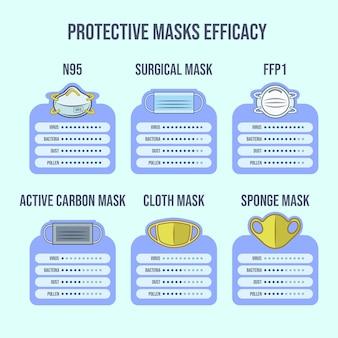 Efficacité des masques de protection