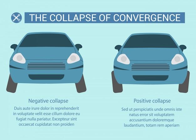Effondrement négatif et positif de la convergence
