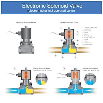 Électrovanne électronique. il s'agit d'une vanne électromécanique à électrovanne, elle possède un boîtier d'une vanne à deux voies ou plus.