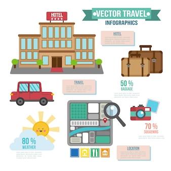 Les éléments essentiels pour voyager