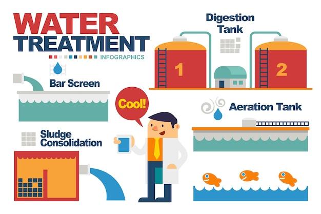 Éléments de traitement de l'eau pour l'infographie.