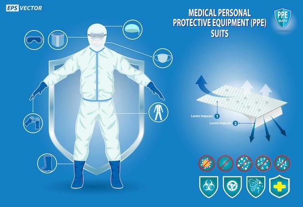Ensemble d'équipements de protection individuelle médicaux ou de combinaison médicale de coagulation ou d'équipements de sécurité médicale
