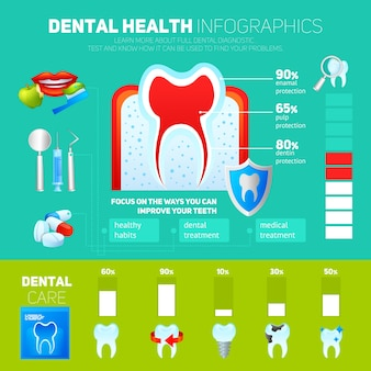 Ensemble d'infographie dentaire
