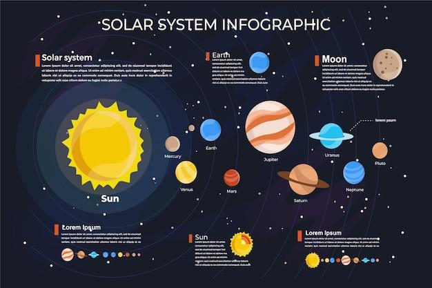 Ensemble d'infographie du système solaire de l'univers