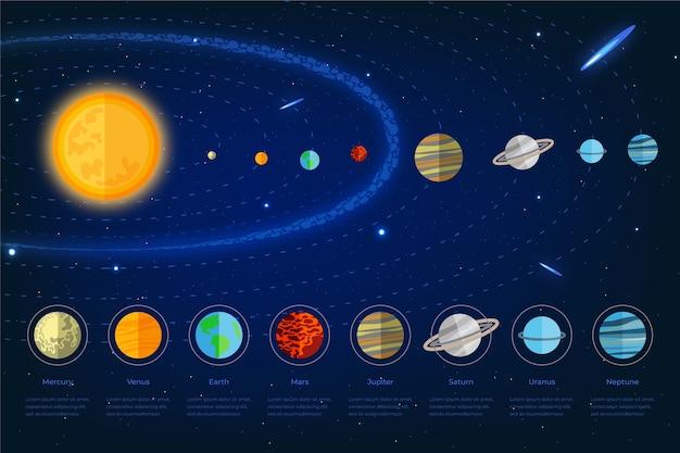 Ensemble d'infographie du système solaire