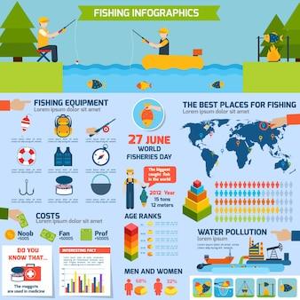 Ensemble d'infographie de pêche