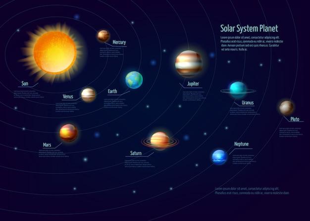 Ensemble infographique des planètes du système solaire