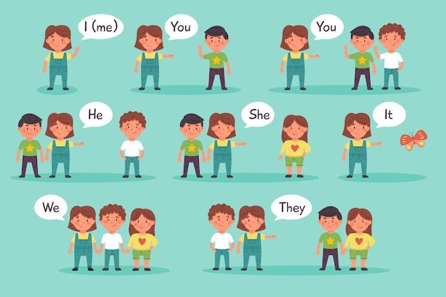 Ensemble de pronoms sujet anglais