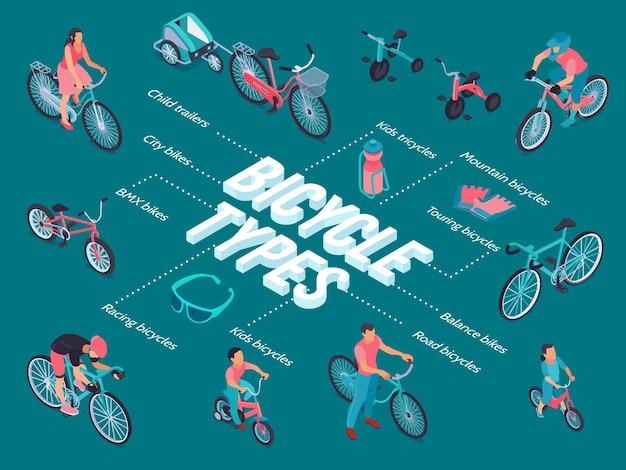 Ensemble de vélos isométriques