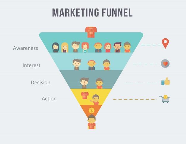 Entonnoir de marketing numérique infographique et parcours client.