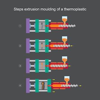 Étapes de moulage par extrusion d'un thermoplastique. illustration d'apprentissage pour la compréhension du contenu moulage par injection thermoplastique.