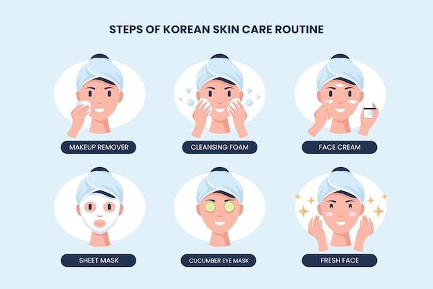 Étapes de la routine de soins de la peau coréenne