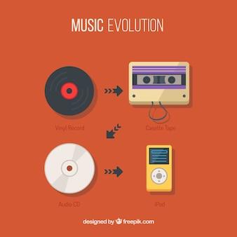 L'évolution de la musique