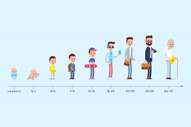 Evolution de la résidence d'un homme de la naissance à la vieillesse. les étapes de la croissance. graphique du cycle de vie.