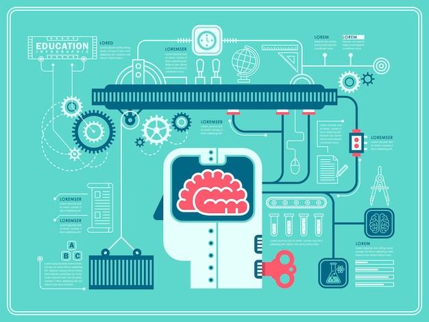 Expérience en laboratoire infographie sur l'éducation au design plat