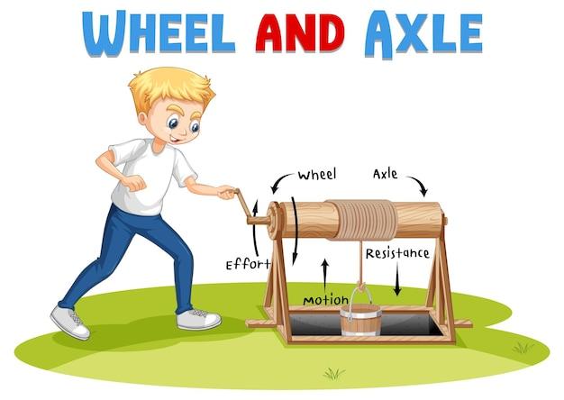 Expérience de roue et d'essieu avec des enfants scientifiques