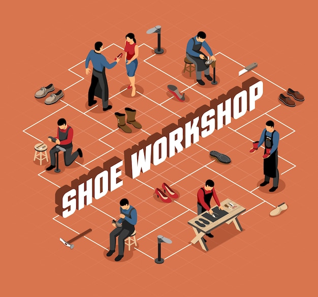 Fabricant de chaussures avec des outils professionnels au workflow organigramme isométrique sur terre cuite