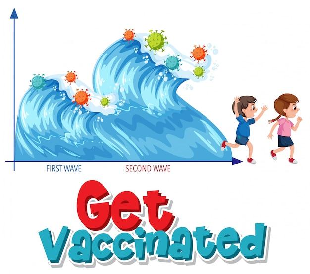 Faites-vous vacciner avec le graphique de la deuxième vague