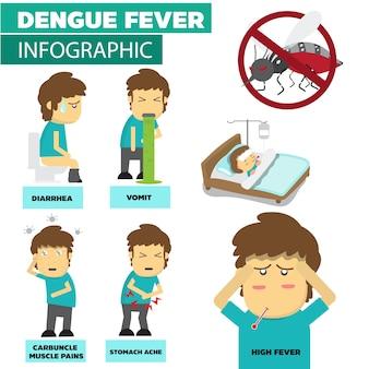 La fièvre de la dengue