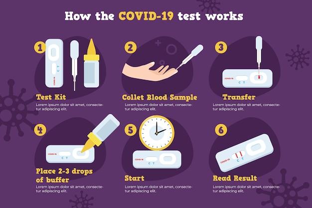 Fonctionnement du test de coronavirus