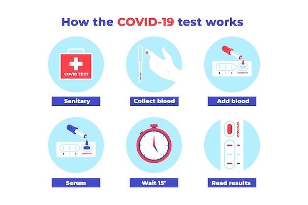 Fonctionnement du test covid-19 avec les étapes