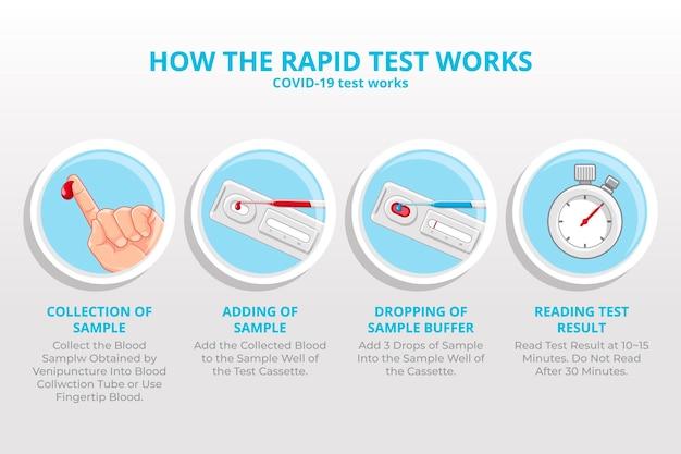 Fonctionnement du test rapide de coronavirus