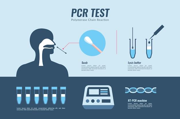 Fonctionnement du test de réaction en chaîne par polymérase