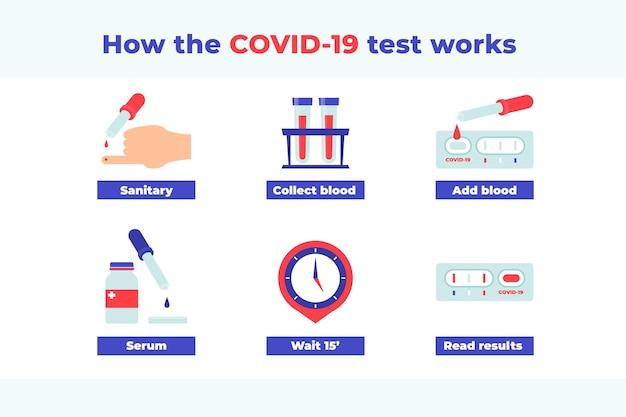 Fonctionnement des tests covid-19 avec les étapes