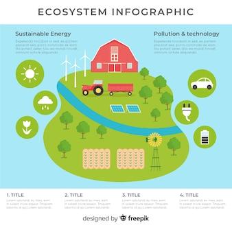 Fond d'infographie d'écosystème