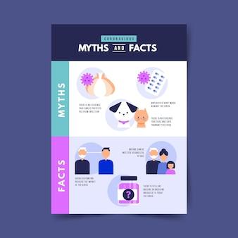 Format vertical des mythes et des faits sur les coronavirus