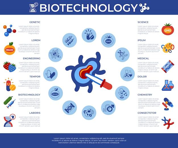 Génie génétique ogm technologie set