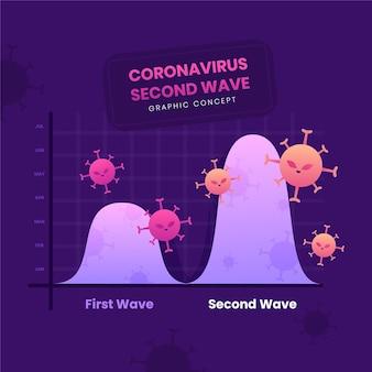 Graphique de la deuxième vague du coronavirus