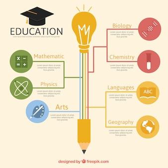 Graphique de l'éducation