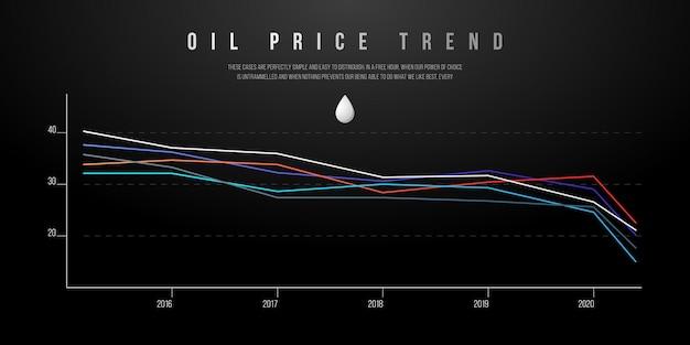 Graphique graphique des prix du pétrole en baisse
