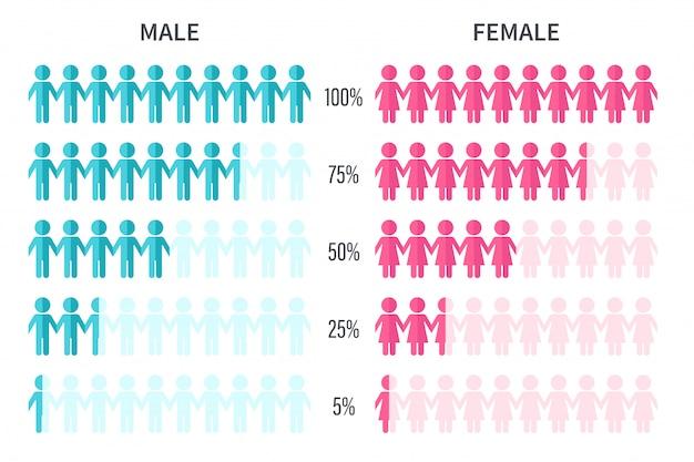 Graphique montrant les statistiques du nombre d'hommes et de femmes interrogés en pourcentage.