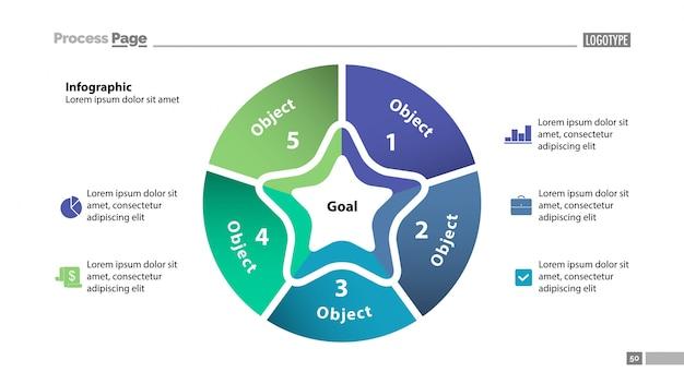 Graphique à secteurs avec cinq modèles de pièces