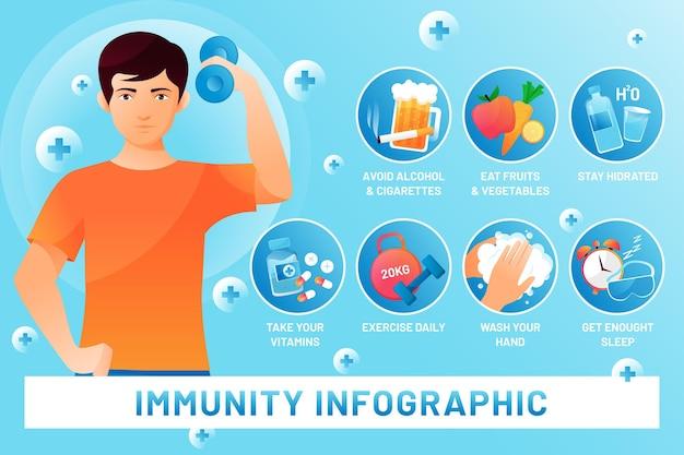 Graphiques d'immunité de gradient