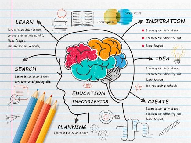 Griffonnages de cerveau humain sur papier à lettres