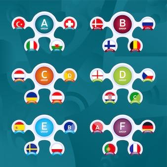 Groupes de la phase finale du tournoi de football européen