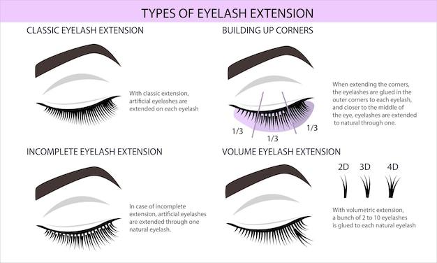 Guide d'extension de cils.