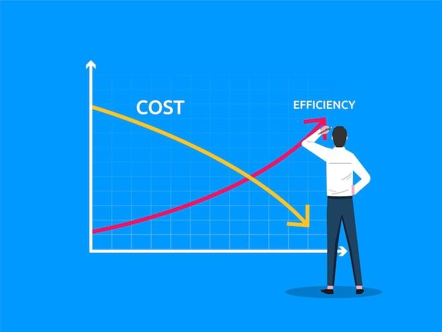 Homme d'affaires dessinant des lignes graphiques coût vs symbole d'efficacité. modèle d'entreprise