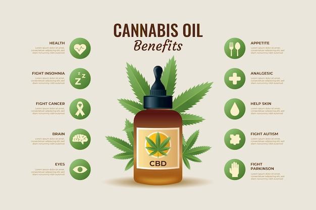 L'huile de cannabis profite de l'infographie