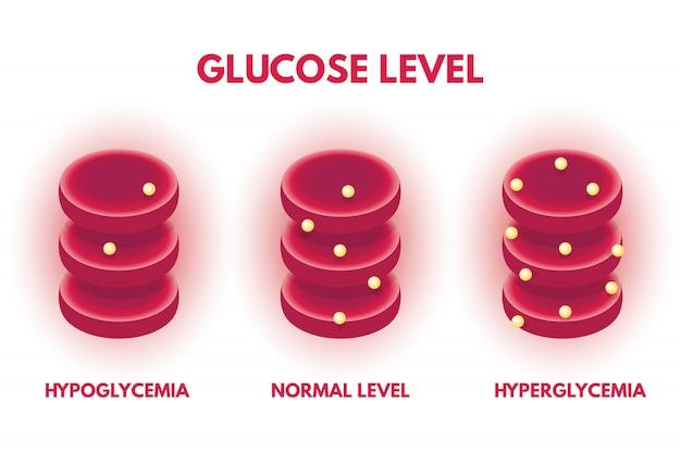 Hyperglycémie, hypjglycémie taux de glucose humain isométrique. illustration vectorielle.