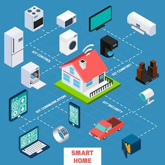 Icône d'organigramme isométrique smart home