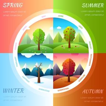 Icônes de saisons météorologiques sur fond d'écologie de la nature