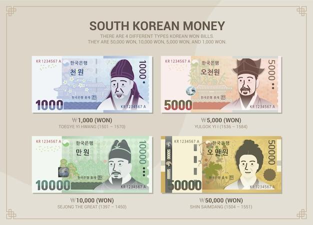 Illustration de 4 types différents de billets en won sud-coréen