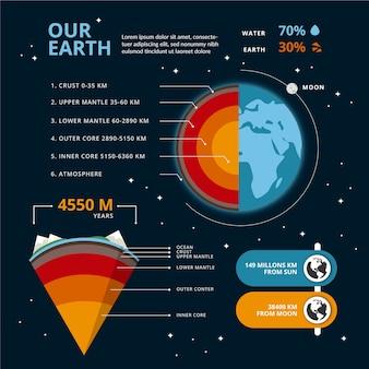 Illustration colorée de l'infographie de la structure de la terre