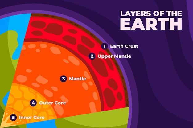 Illustration de couches de terre design plat